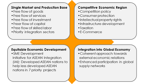 disadvantages and advantages of international trade malaysia Advantages of technology in international trade 14 advantages & disadvantages of international trade pg 22 in the international trade malaysia is an.