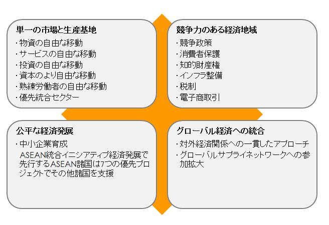 2013_Q4_1_Economic_Comunity